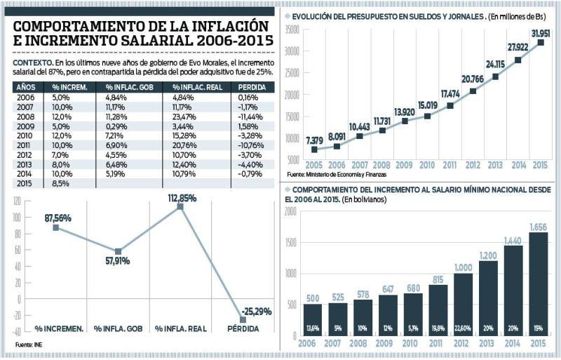 El-poder-adquisitivo-del-salario-disminuye-25%