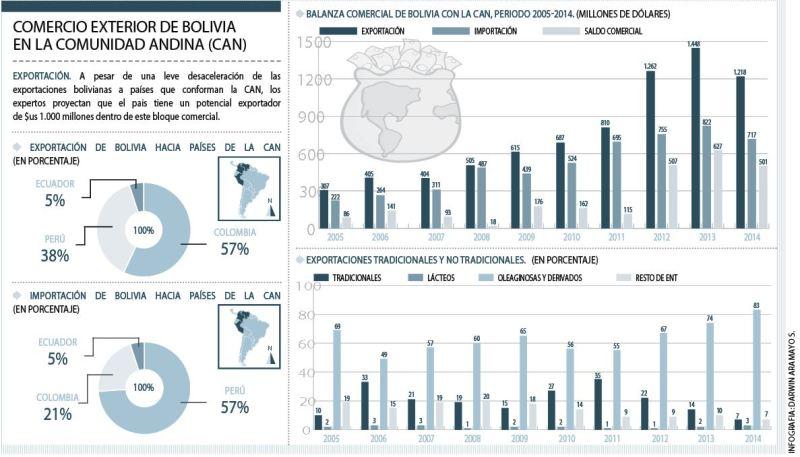 Bolivia-puede-duplicar--su-exportacion-a-la-CAN
