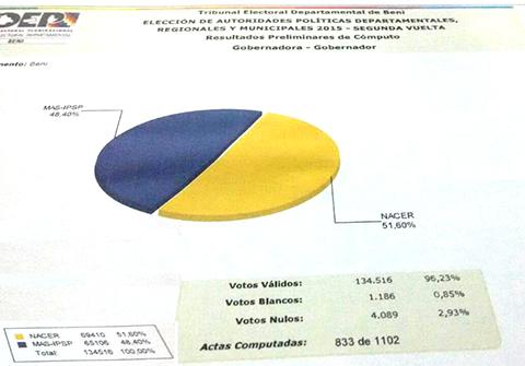 MAS-acorta-diferencias-en-conteo-de-votos
