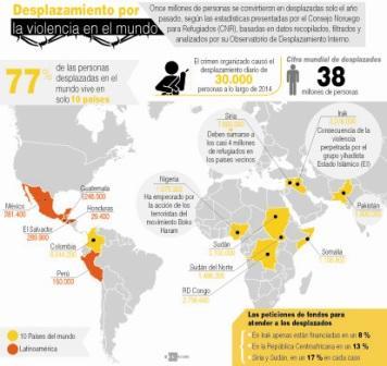 Cifra-record-de-desplazados