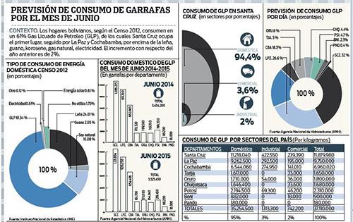 Lo-domestico-ocupa-el-95%-de-consumo-de-GLP-