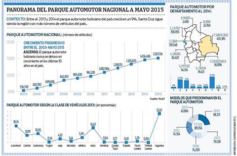 Parque-automotor-crecio-un-4,4%-al-mes-de-mayo