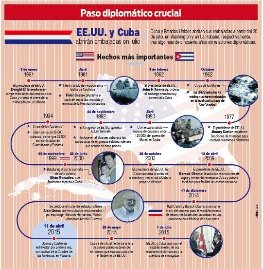 EEUU-y-Cuba-retomaran-relaciones-luego-de-50-anos