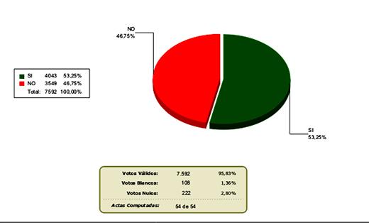 Charagua-aprueba-sus-estatutos-con-el-53,25-%