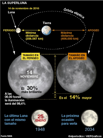 Bolivia-y-el-mundo-a-la-expectativa-de-la--Superluna-