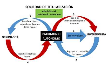 Titularizacion:-mecanismo-poco-comprendido-para-financiarse