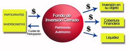 ¿Que-son-los-Fondos-de-Inversion-Cerrados?