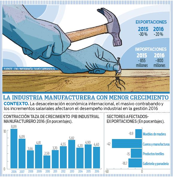 Industria-manufacturera-con-menor-ritmo-de-crecimiento