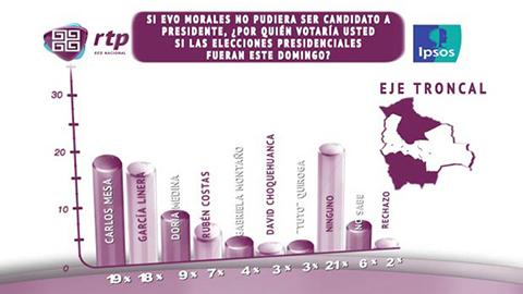 Si-Evo-no-fuera-candidato,-Mesa-ganaria-por-estrecho-margen-a-Garcia-Linera,-asegura-encuesta