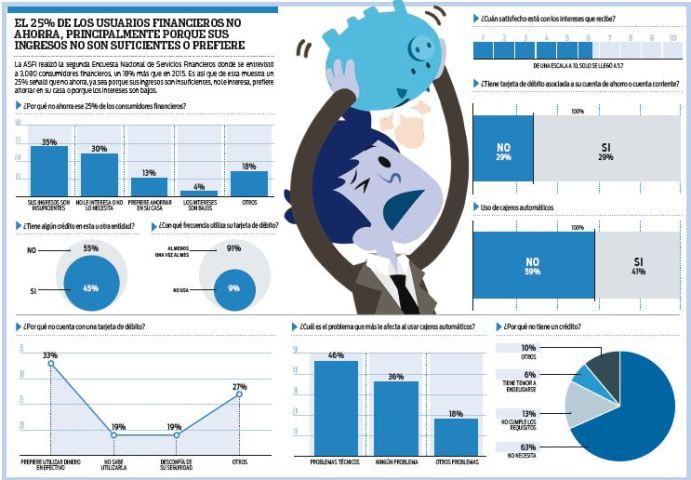 Un-25%-de-los-consumidores-financieros-no-ahorra-