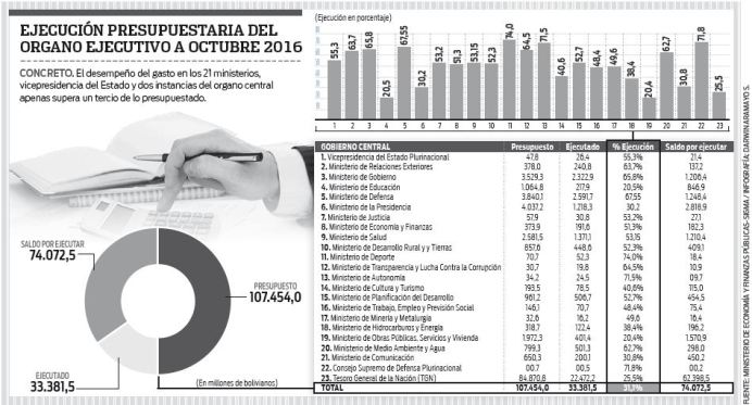 El-organo-ejecutivo-gasto-solo-un-31,1%-a-octubre-