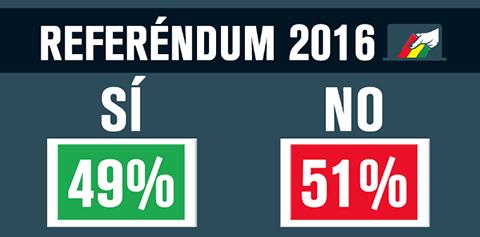 El-No-gana-con-51%,-segun-primeros-sondeos-extraoficiales