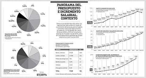 Presupuesto-en-salarios-crecio-5-veces-en-10-anos