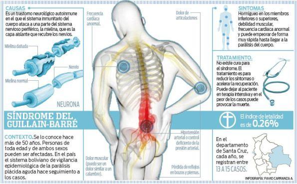 Reportan-seis-casos-del-sindrome-Guillain-Barre-este-ano