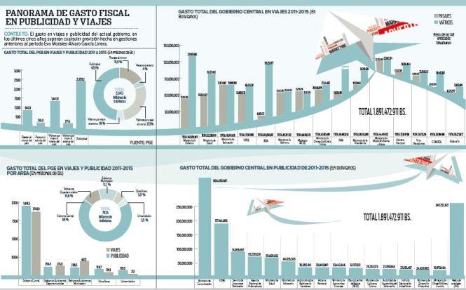 En-viajes-y-publicidad-se-gasto-Bs-5,3-mil-millones