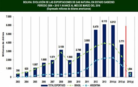IBCE:-Exportaciones-de-gas-crecieron-en-967%-en-13-anos