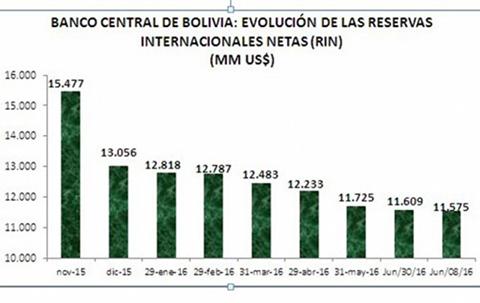 Reservas-internacionales-caen-en-$us-3.902-millones-en-solo-siete-meses-