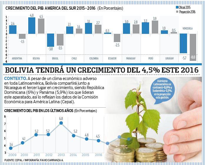 Cepal-proyecta-crecimiento-de-un-4,5%-para-Bolivia