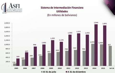 Utilidades-del-sistema-financiero-caen-en-Bs-71-millones-hasta-julio