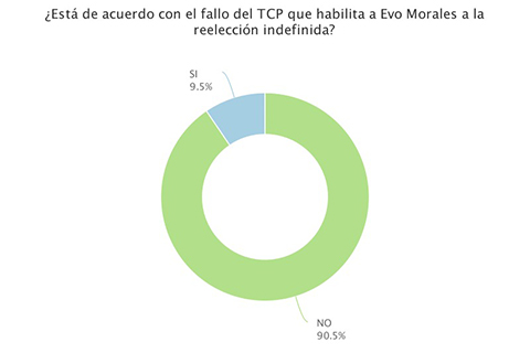El-90.5%-de-los-internautas-rechazan-el-fallo-del-TCP