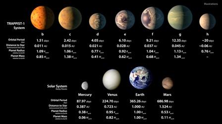 Descubren-un-sistema-solar-con-siete--Tierras-habitables-