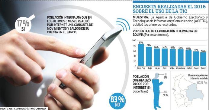 El-17%-de-los-internautas-usa-banca-electronica