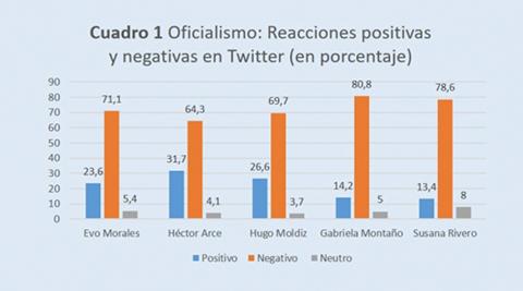 Estudio-revela-que-el-oficialismo-esta-perdiendo-la-batalla-en-las-redes-sociales