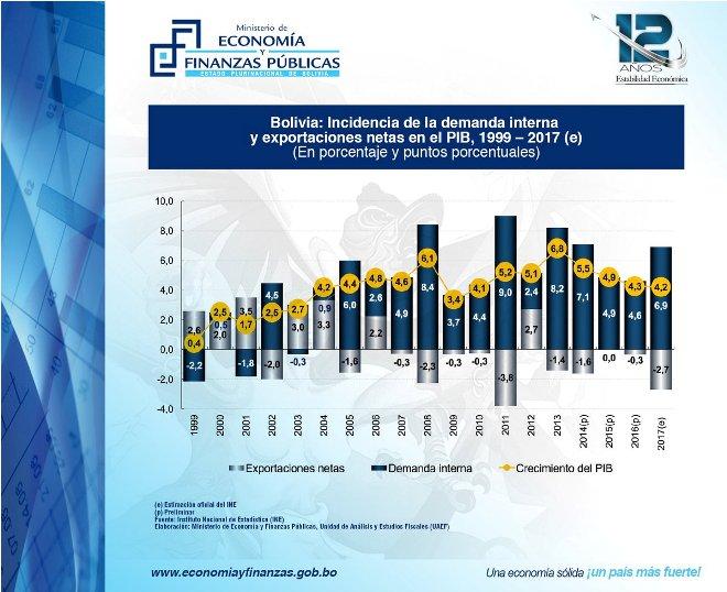 Inedito,-PIB-alcanza-nivel-historico
