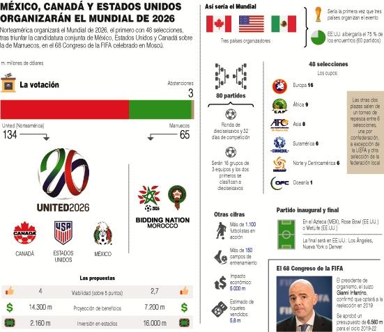 El-Mundial-2026-en-EEUU,-Mexico-y-Canada