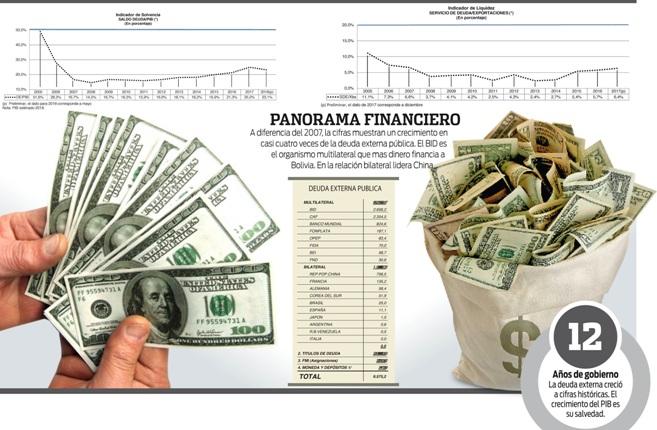 Deuda-externa-crece-82%-respecto-al-2013