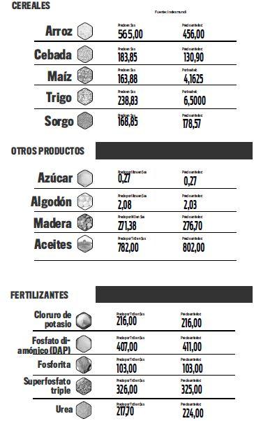 Índices-agropecuarios