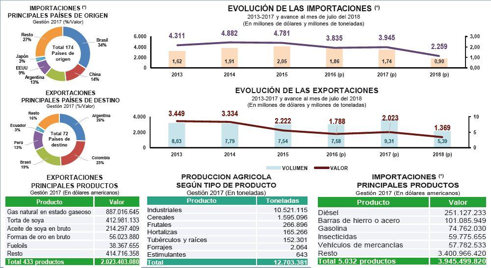Santa-Cruz-es-la-region-que-aporta-al-PIB-del-pais-con-el-28,7%