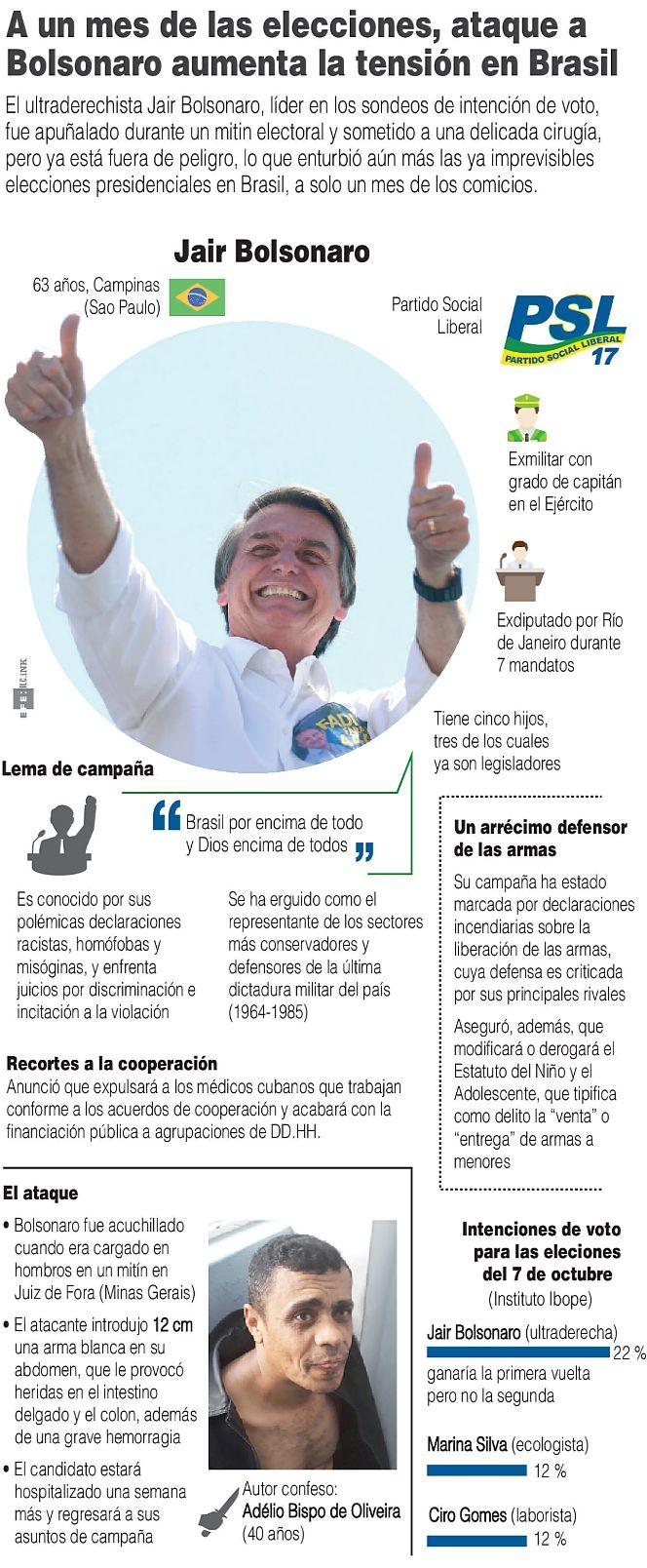Jair-Bolsonaro-un-atentado-impulsa-al-candidato