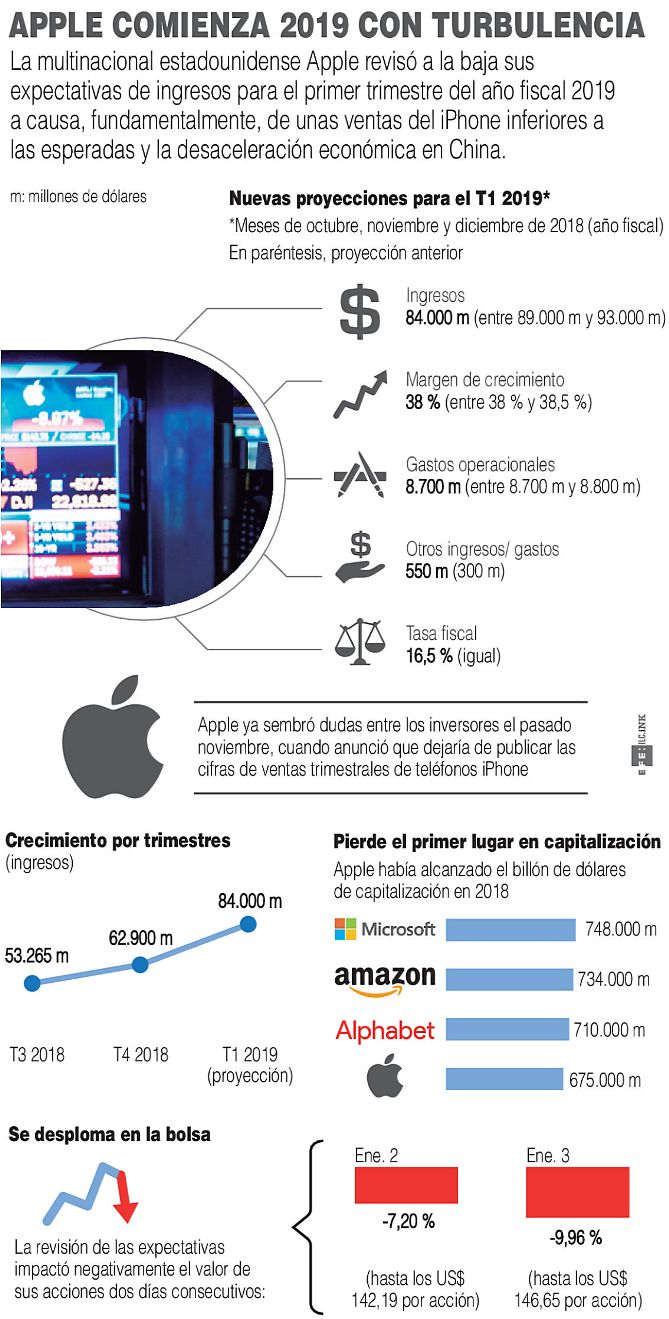 Iphone-se--cuelga-,-se-satura-el-mercado-de-celulares
