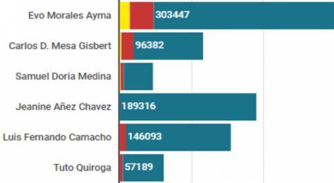 El--Boom--de-los-politicos-bolivianos-en-Twitter