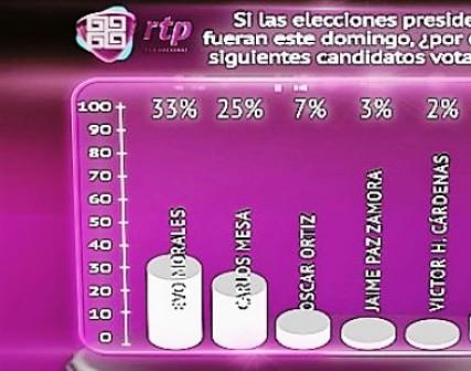 Sondeo-pone-a-Morales-con-8-puntos-sobre-Carlos-Mesa