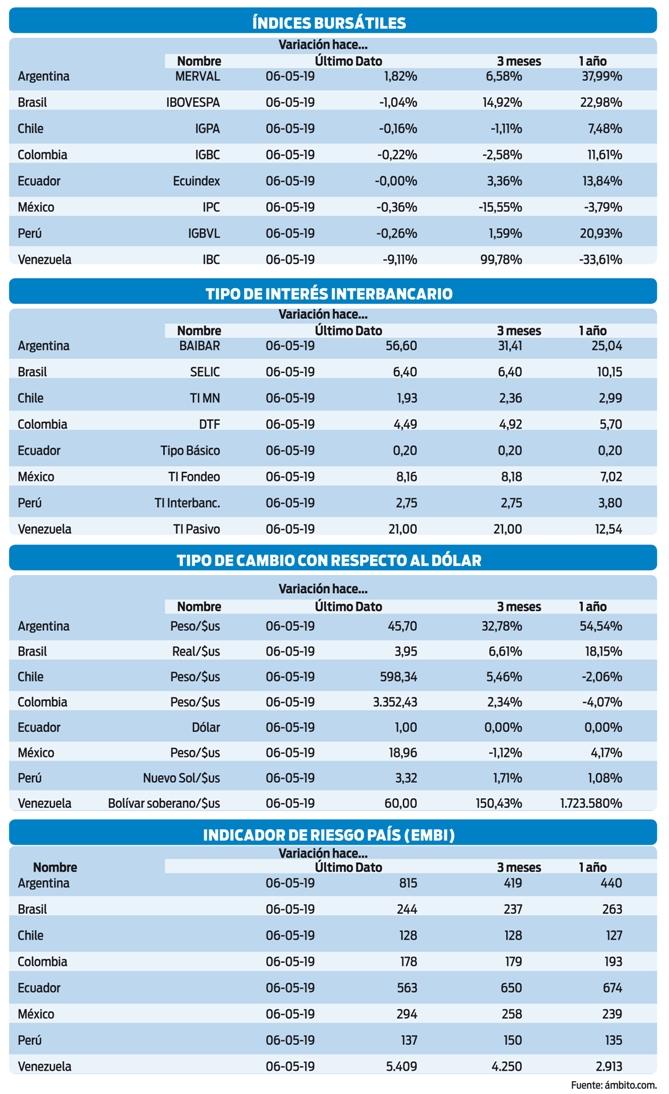 Derrumbe-economico-sumerge-a-Argentina-en-incertidumbre-politica