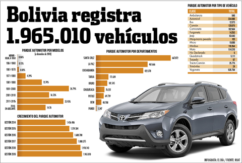 Bolivia-registra-1.965.010-vehiculos