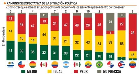 Desigualdad-social-y-corrupcion-son-los-mayores-males-en-Latinoamerica