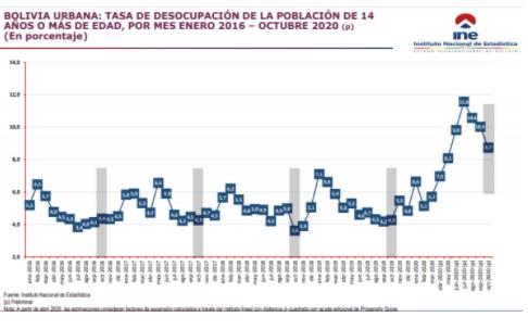 INE-reporta-tasa-de-desocupacion-urbana-de-8,7%-a-octubre
