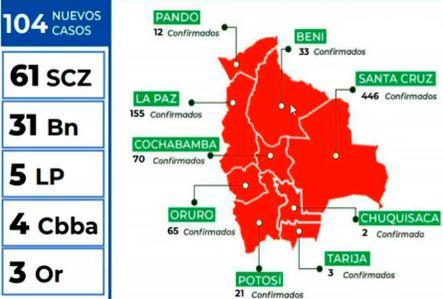 En-un-solo-dia,-Bolivia-suma-104-nuevos-casos-de-Covid-19