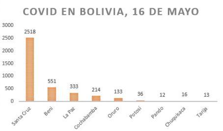 Santa-Cruz-concentra-el-66%-de-los-casos-de-COVID-19-de-Bolivia