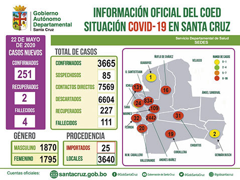 Santa-Cruz-registra-251-nuevos-de-COVID-19,-en-total-son-3,665-infectados