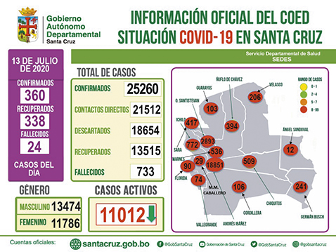 Santa-Cruz-supero-los-25-mil-contagios-de-COVID-19