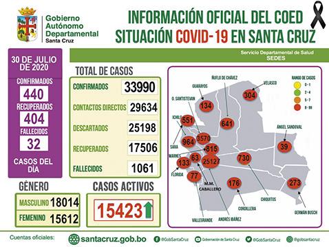 Santa-Cruz-reporta-440-nuevos-casos-y-404-recuperados