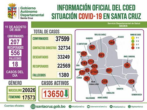 Índice-de-contagios-COVID-19-sigue-bajando-en-Santa-Cruz