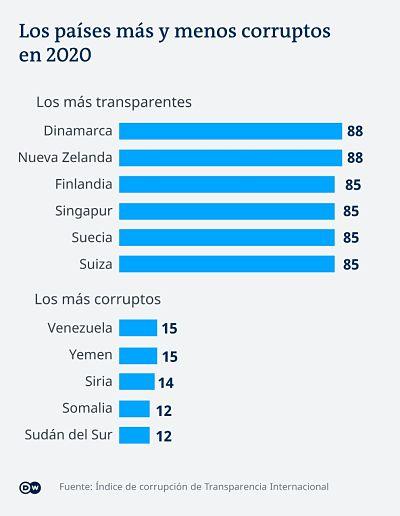 Bolivia,-entre-los-mas-corruptos-de-la-region