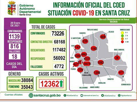Covid-en-Santa-Cruz:-1.139-contagios-nuevos-y-816-recuperados