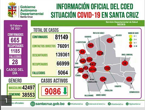 Covid-en-Santa-Cruz:-665-contagios-nuevos-y-1.185-recuperados