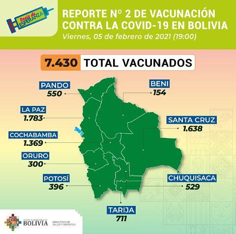 Bolivia-registra-un-total-de-7.430-vacunados